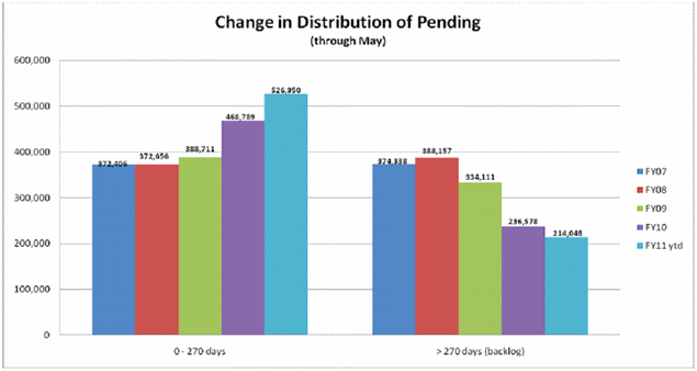 Change in Distribution Pending chart